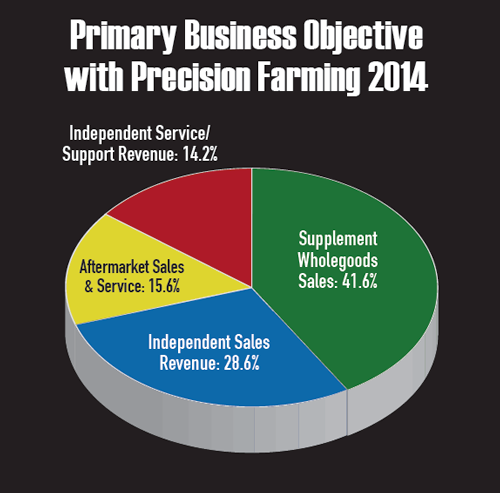 Primary Business Objective 2014
