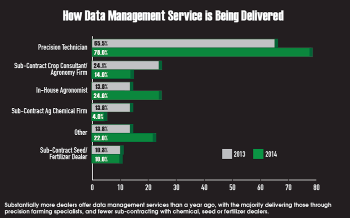 Data Management Delivered 2014
