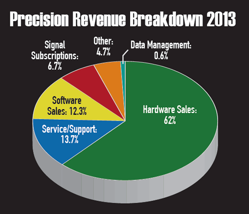Revenue Breakdown 2013
