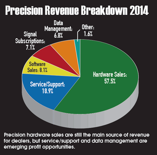 Revenue Breakdown 2014