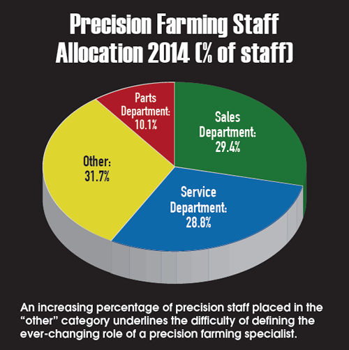 Staff Allocation 2014