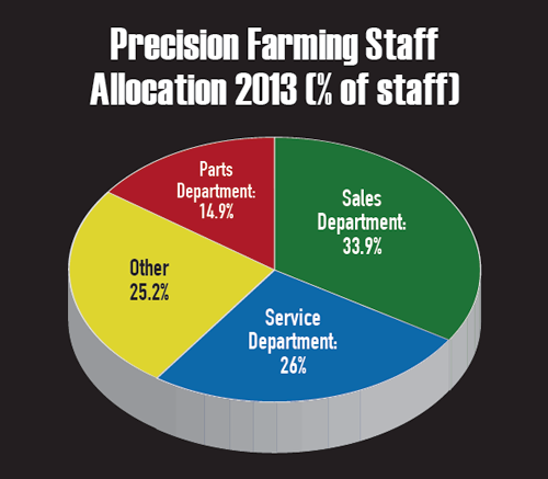 Staff Allocation 2013