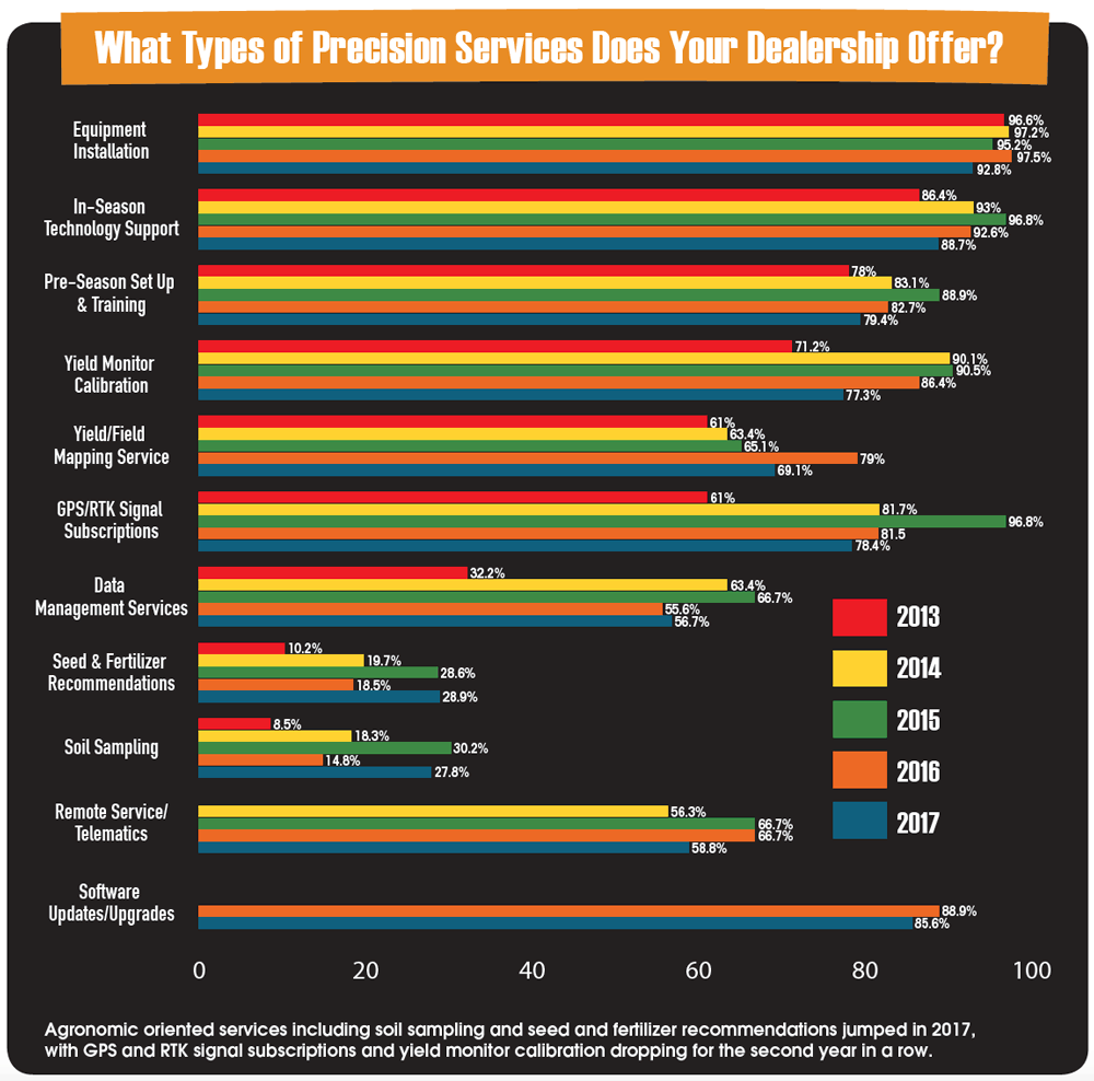 Types-of-Precision-Services-Does-Your-Dealership-Offer.png