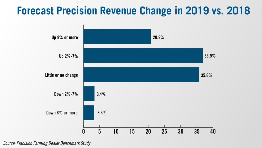 Forecast Precision Revenue Change in 2019 vs 2018