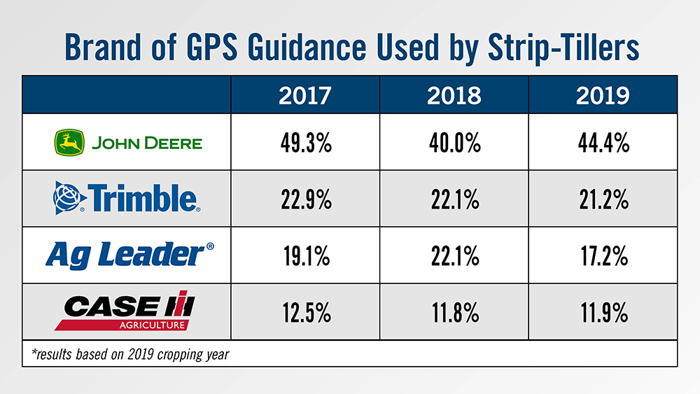 Brand of GPS Guidance Used by Strip-Tillers