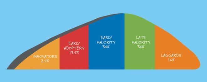 Progressive Sales Model Requires Dealerships to be Proactive, Not Reactive