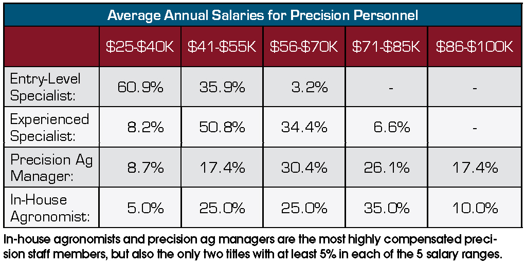 Average-Annual-Salaries-for-Pecision-Personnel.jpg