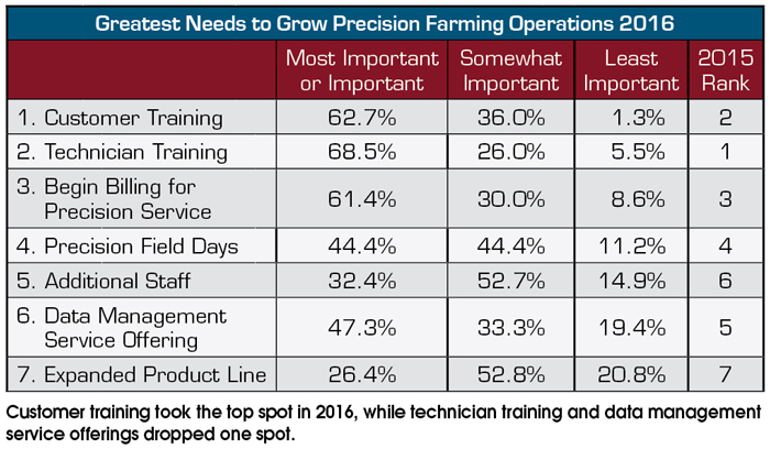 Greatest-Needs-to-Grow-Precision-Farming-Operations-2016.jpg