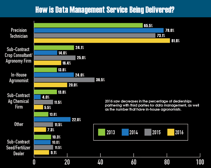 How-is-Data-Management-Service-Being-Delievered.jpg