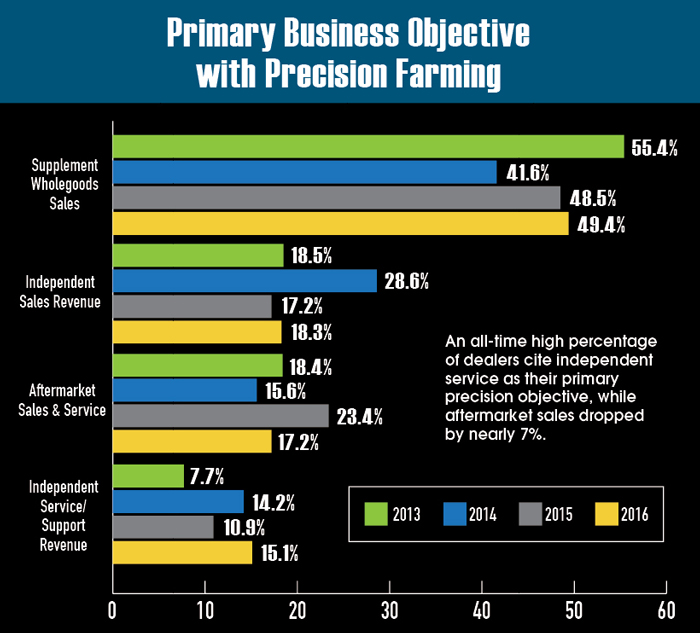 Primary-Business-Objective-with-PF.jpg