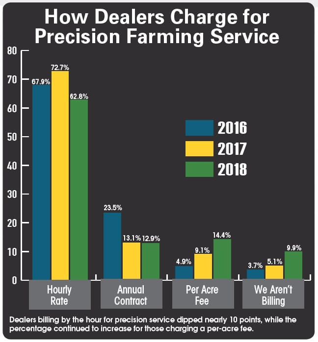 How-dealers-charge-for-precision-farming-service.jpg