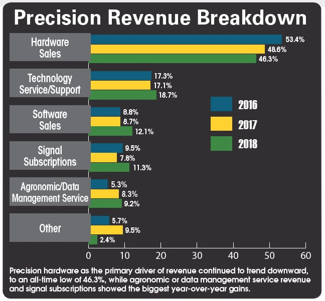Precision-revenue-breakdown.jpg