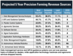 Projected-5-Year-Precision-Farming-Revenue-Sources_V2.png
