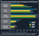 Precision-Farming-Revenue-Comparison-All-Dealers.jpg