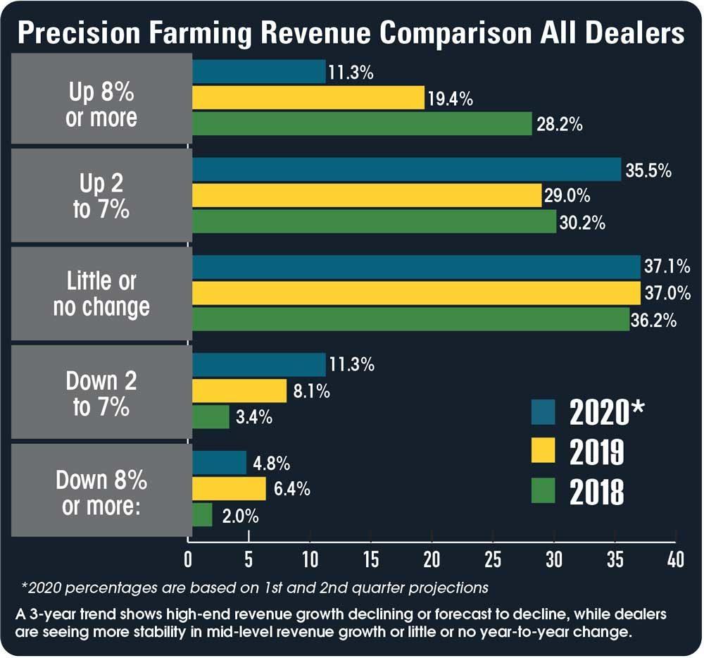 Precision-Farming-Revenue-Comparison-All-Dealers.jpg