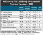 Projected-3-Year-Dealership-Investment-in-Precision-Farming-—-2020.jpg