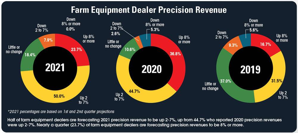 Farm-Equipment-Dealer-Precision-Revenue.jpg