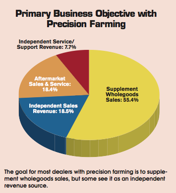 Primary Business Objective