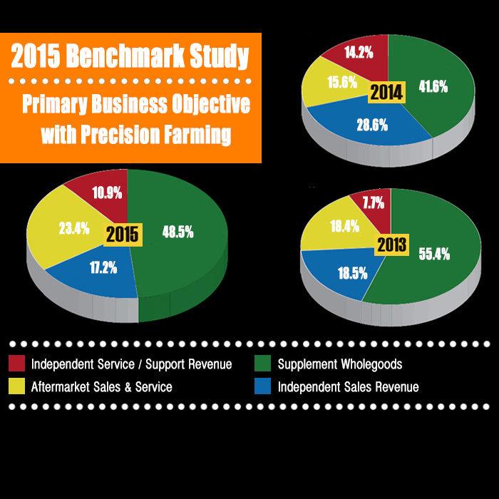 2015 Benchmark Study 2