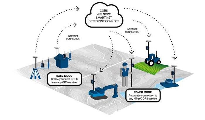 Settop Survey Launches CellXtrem Modem | Precision Farming Dealer