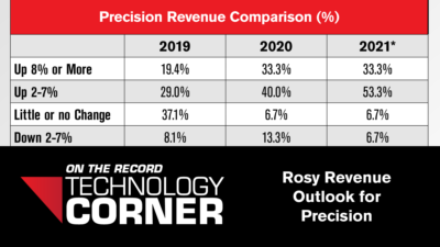[Technology Corner] Rosy Revenue Outlook for Precision